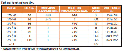copper tubing sizes chart pdf